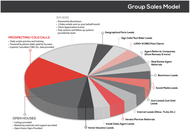 Group Sales Model chart